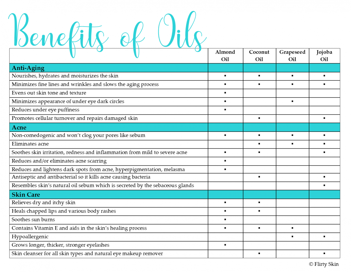 Benefits of Oils Chart