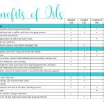 Benefits of Oils Chart